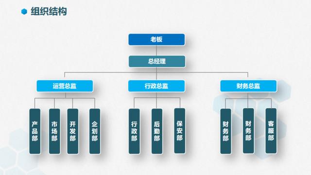蓝色简约四层公司组成框架PPT组织结构图图表
